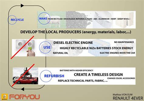 designboom newsletter renault foryou designboom com