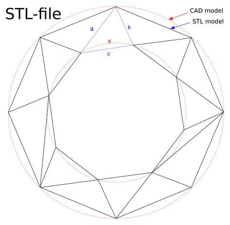 format file cad stl file format wikipedia