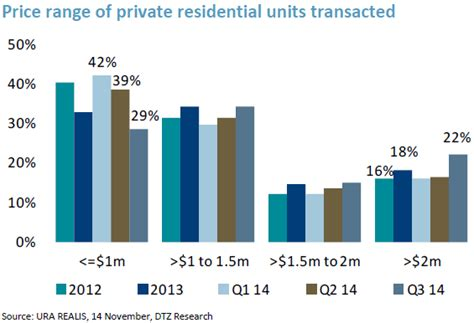 larger of 2 million homes sold in q3 property