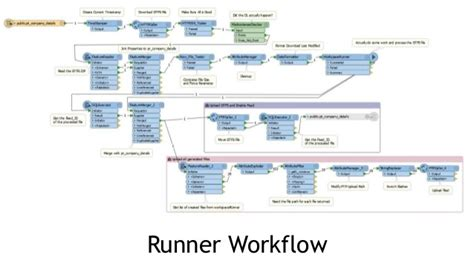 ftp workflow using fme and gtfs datasets to run transitdatabase