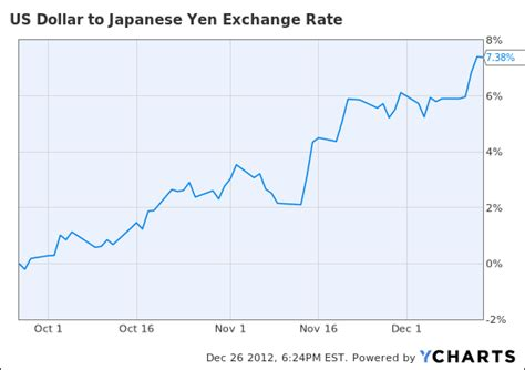 currency converter yen to dollar currency exchange rate yen to dollar london time sydney time