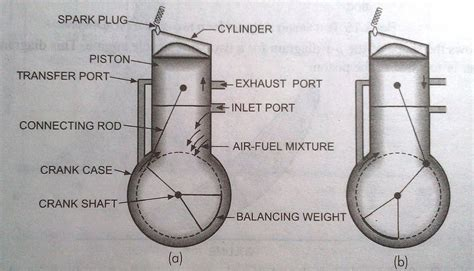 2 stroke engine diagram what is two stroke engine happytimes365
