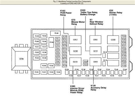 Need 2002 Ford F 250 Fuse Panel Diagram