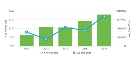 usa home prices at lowest point in more than 10 years algiers point home prices expanding westbank living