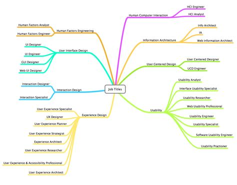 google design job titles what s in a job title zen and the art of hci