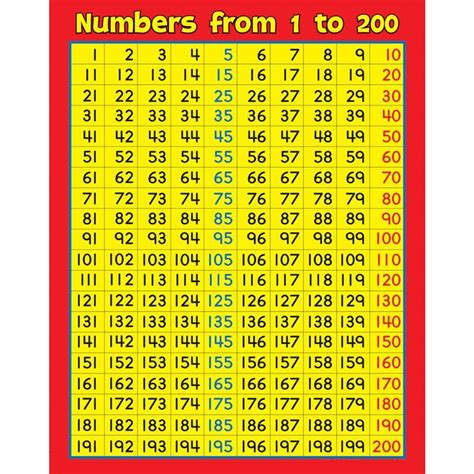 number chart 1 200 best quality kiddo shelter