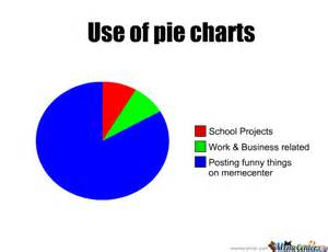 Chart Meme - pie charts by madarazx meme center