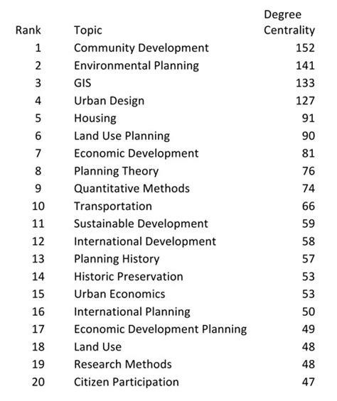 table topics questions list what is planning features planetizen