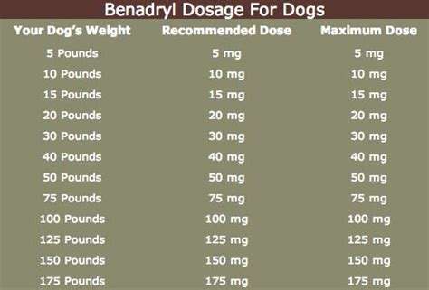 can puppies take benadryl benadryl dosage for dogs benadryl dosage for dogs dosage chart