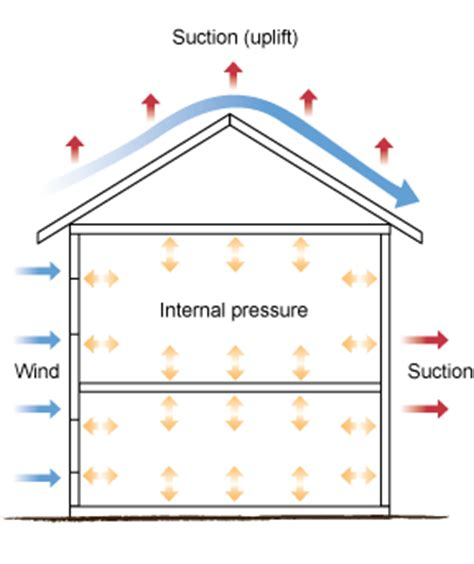 wind load diagram load resistance
