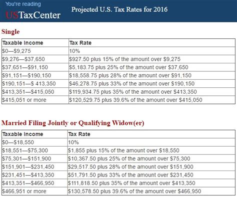 tax brackets irs 2016 corporate tax brackets wowkeyword com