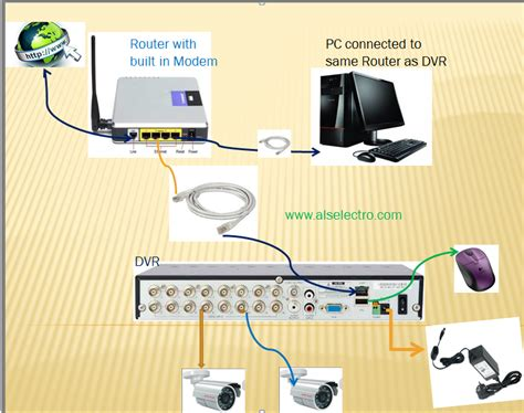 Router Cctv cctv step by step guide to remote view dvr alselectro