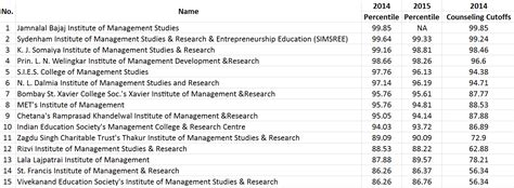 Mba Dte Cet 2015 by All You Need To About Cet Cap Rounds Learningroots