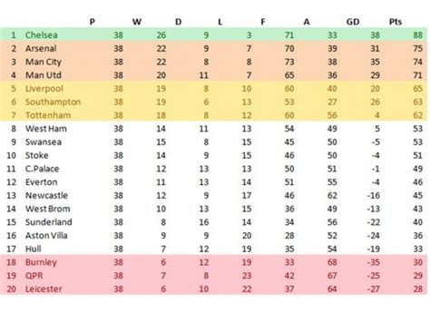 arsenal europa league table chelsea will win the premier league by 13 points ahead of