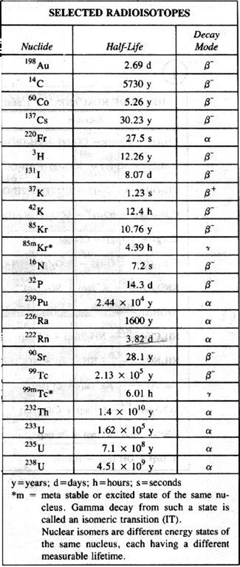 Chem Regents Reference Table by Referencetables For Regents Chemistry