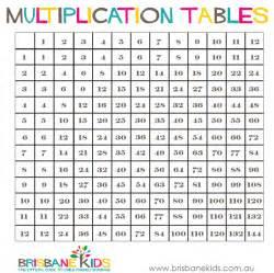 printable multiplication tables brisbane