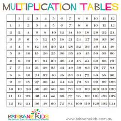 Multiplication tables via this link printable multiplication table