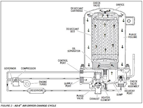 bendix air dryer diagram wiring diagrams freightliner fl70 wiring get free image