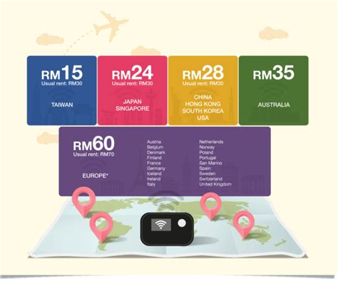 Router Wifi Di Malaysia travel recommends gives us unlimited data when travelling
