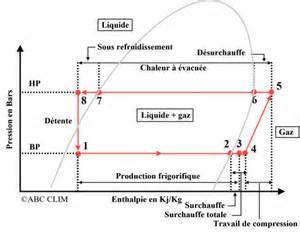 Vapor Pressure Table Refrigerant R134a Phase Diagram Refrigerant Free Engine