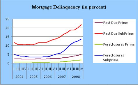 Mba National Delinquency Survey 2014 by The Collapse