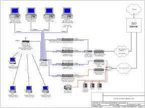 www data plumber network setup