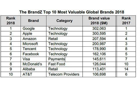 apple lead world s 100 most valuable brands