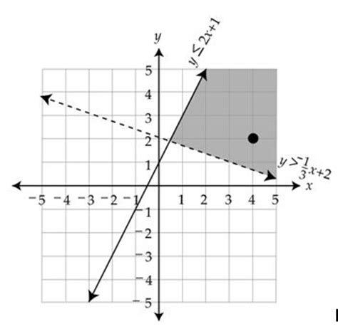 templates for the solution of linear systems systems of inequalities worksheet worksheets