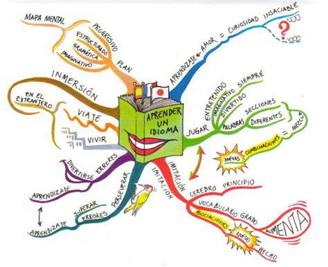 imagenes de mapas mentales creativos el blog de la creatividad y las t 233 cnicas creativas