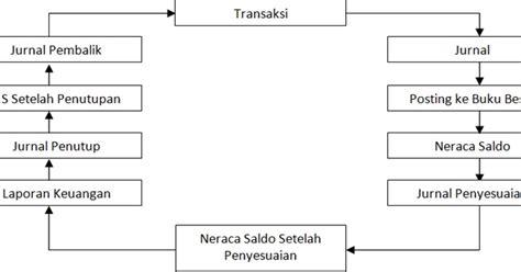 Akuntansi Perusahaan Dagang by Siklus Akuntansi Perusahaan Dagang