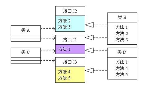 design pattern in java wiki 设计模式的六大原则