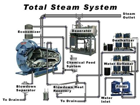conclusion layout and piping of the steam power plant system boiler types and classifications wiki odesie by tech