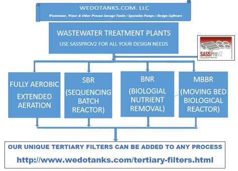 design criteria sequencing batch reactor sequencing batch reactor design related keywords