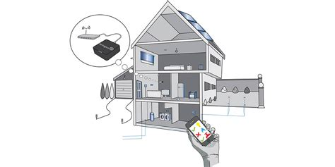 wireless home automation protocols hardware software