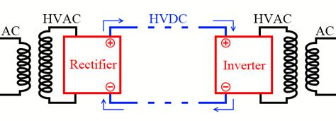 high voltage dc transmission a power electronics workhorse high voltage dc power transmission electrical academia