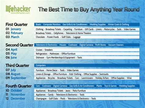 What Is The Best To Buy by The Best Time To Buy Anything During The Year