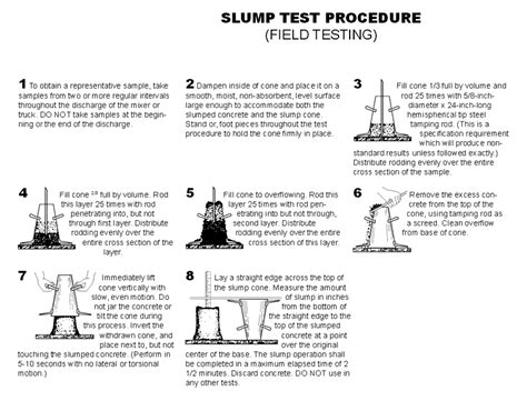 Slump Test testing