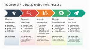 Product Development Template by Traditional Product Development Process For Powerpoint