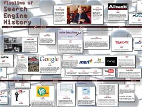 The History Of Search Engines The History Of Search Engines And Timelines Web Cool Tips