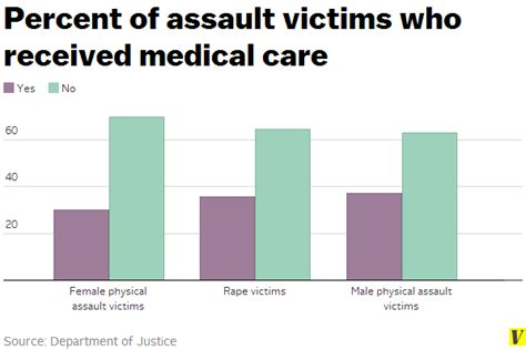 the number of male domestic abuse victims is shockingly 9 facts about violence against women everyone should know