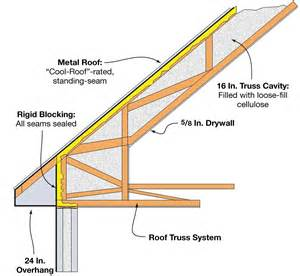 Roof Construction Roof Construction R 66 Home Power Magazine