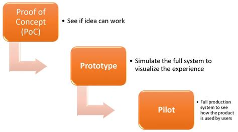 technology proof of concept template poc vs prototype vs pilot parvez naqvi technology