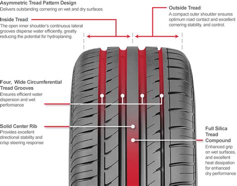 rib tread pattern en francais car tires and truck tires gt radial