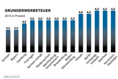 Hauskauf In Deutschland by Bis 6 5 Prozent Grunderwerbsteuer Macht Hauskauf Teuer