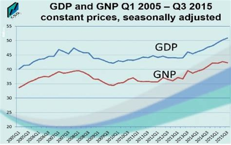 irish economy 2015 2014 facts innovation news irish gdp and gnp grow 7 and 5 6 in 9 months to sept 2015