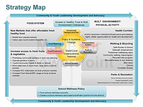 strategy template powerpoint strategy map editable powerpoint template