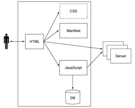 java application architecture diagram java web application architecture diagram