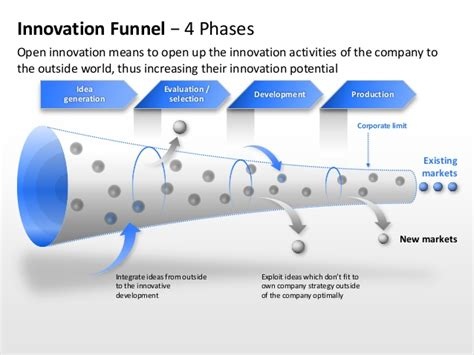 innovation management ppt slide templates