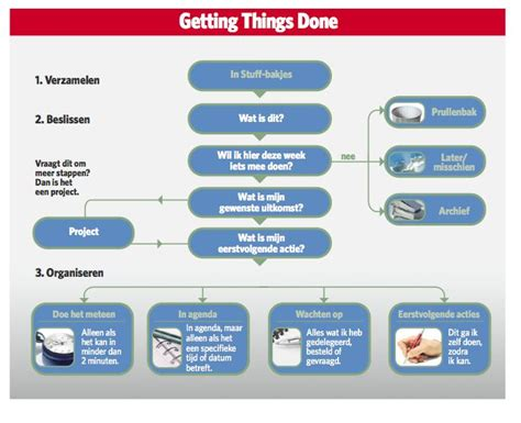 Getting Things Done 66 best images about getting things done gtd on