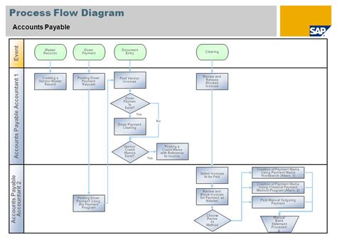 accounts payable workflow diagram sap process flow diagrams wiring diagram with description